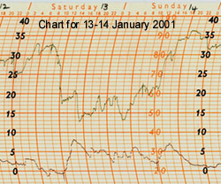 Autographic chart of temperature and humidity for 13-14 January 2000. Temperature time is +3h.