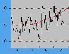 Mean temperature graph since January up to 22 March.