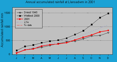 Accumulated monthly rainfall at Llansadwrn (Anglesey): © 2001 D.Perkins.