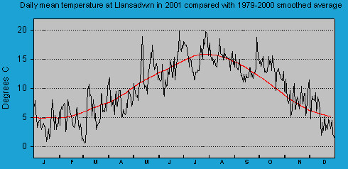 Daily mean temperature at Llansadwrn (Anglesey): © 2001 D.Perkins.
