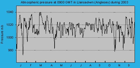 Atmospheric msl pressure at 0900 GMT at Llansadwrn (Anglesey): © 2003 D.Perkins.