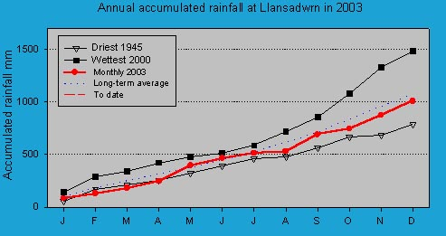 Accumulated monthly rainfall at Llansadwrn (Anglesey): © 2003 D.Perkins.