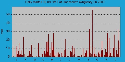 Daily rainfall at Llansadwrn (Anglesey): © 2003 D.Perkins.