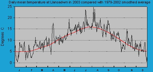Daily mean temperature at Llansadwrn (Anglesey): © 2003 D.Perkins.