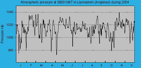 Atmospheric msl pressure at 0900 GMT at Llansadwrn (Anglesey): © 2004 D.Perkins.