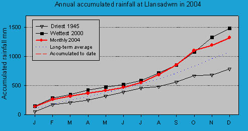 Accumulated monthly rainfall at Llansadwrn (Anglesey): © 2004 D.Perkins.
