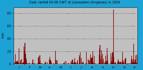 Daily rainfall at Llansadwrn (Anglesey): © 2004 D.Perkins.