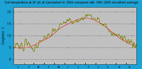 Daily soil temperature at 30 cm at Llansadwrn (Anglesey): © 2004 D.Perkins.