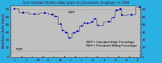 Soil moisture percentage under grass: © 2004 D.Perkins.