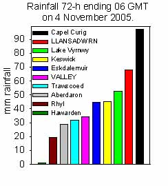 Rainfall accumulated 72-h up to 06 GMT on 4 November 2005. Internet sources.