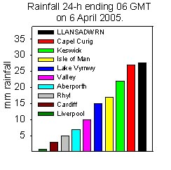 Rainfall accumulated 24-h up to 06 GMT on 6 April 2005. Internet sources.