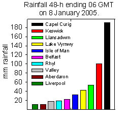 Rainfall accumulated 48-h up to 06 GMT on 8 Jan 2005. Internet sources.