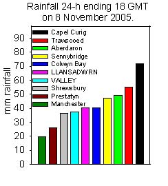 Rainfall accumulated 24-h up to 18 GMT on 8 November 2005. Internet sources.