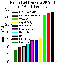 Rainfall accumulated 24-h up to 06 GMT on 19 October 2005. Internet and local sources.