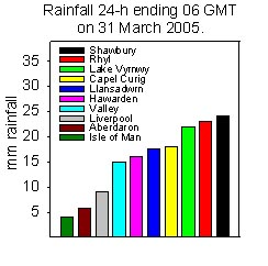Rainfall accumulated 24-h up to 06 GMT on 31 March 2005. Internet sources.