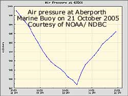 Air pressure at Aberporth Marine Buoy on 21 Oct 2005. Courtesy of NOAA/ NDBC. Click for larger.