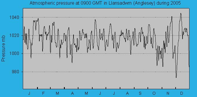 Atmospheric msl pressure at 0900 GMT at Llansadwrn (Anglesey): © 2005 D.Perkins.