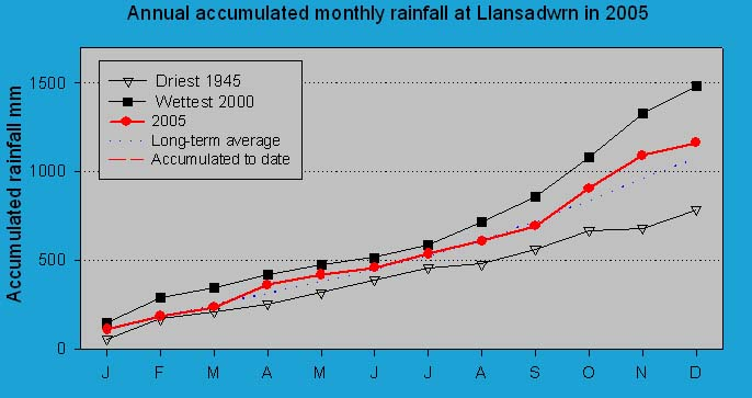 Accumulated monthly rainfall at Llansadwrn (Anglesey): © 2005 D.Perkins.