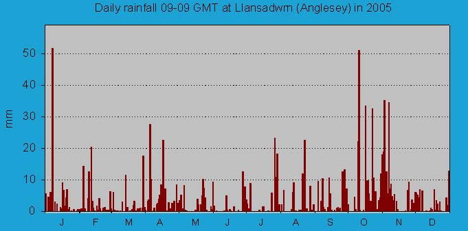 Daily rainfall at Llansadwrn (Anglesey): © 2005 D.Perkins.