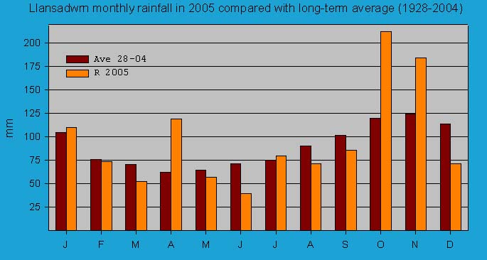 Monthly rainfall at Llansadwrn (Anglesey): © 2005 D.Perkins.