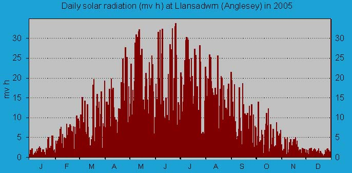 Daily solar radiation in Llansadwrn (midnight to midnight): © 2005 D.Perkins.
