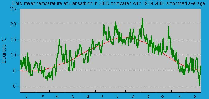 Daily mean temperature at Llansadwrn (Anglesey): © 2005 D.Perkins.