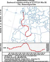 Backward trajectory analysis for air above Llansadwrn at 12 GMT on 21 Mar 2005, courtesy NOAA ARL.