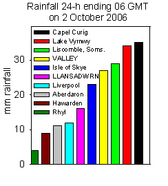 Rainfall accumulated 24-h up to 06 GMT on 2 October 2006. Internet sources.