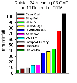Rainfall accumulated 24-h up to 06 GMT on 11 December 2006. Internet sources.