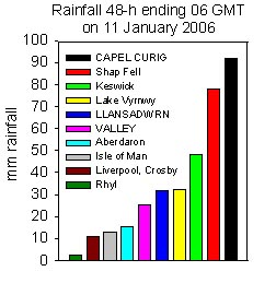 Rainfall accumulated 24-h up to 06 GMT on 11 Jan 2006. Internet sources.