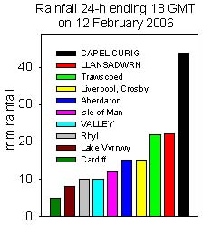 Rainfall accumulated 24-h up to 18 GMT on 12 Feb 2006. Internet sources.