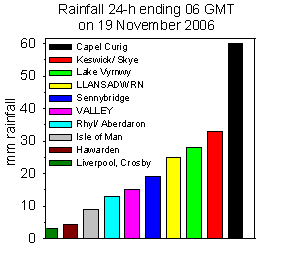 Rainfall accumulated 24-h up to 06 GMT on 20th November 2006. Internet sources.