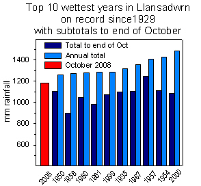 Top 10 previous wettest years in Llansadwrn with October subtotals.