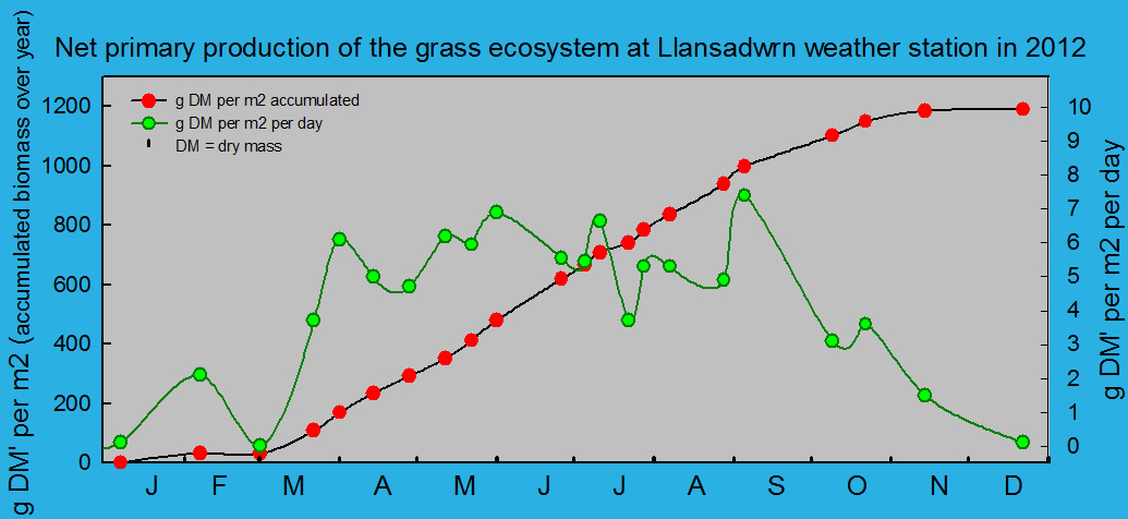 Net primary production and growth of the grass ecosystem at Llansadwrn weather station:  © 2012 D.Perkins.