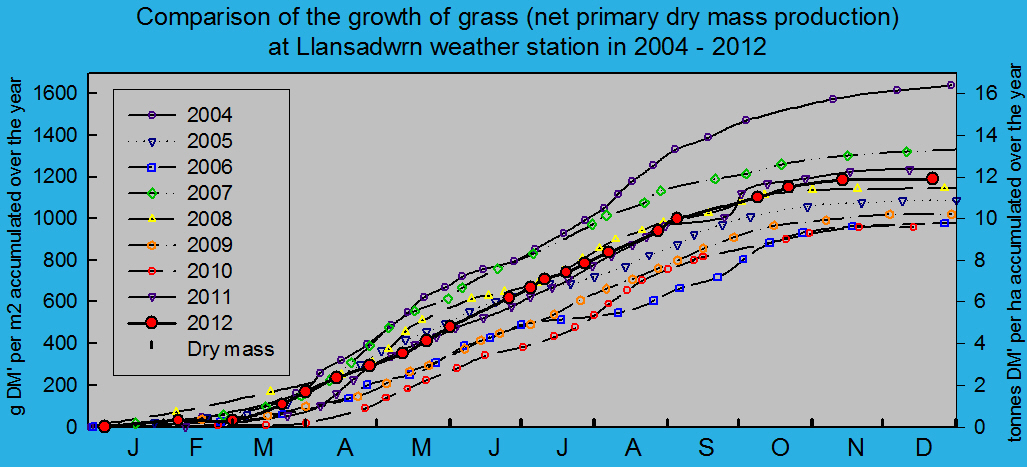 Net primary dry matter production of grass 2004 - 2012: © 2012 D.Perkins.