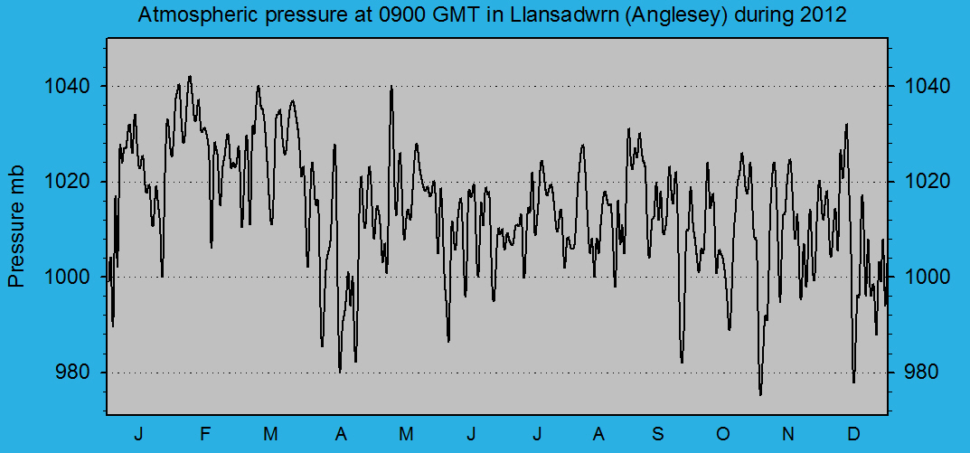 Atmospheric msl pressure at 0900 GMT at Llansadwrn (Anglesey): © 2012 D.Perkins.