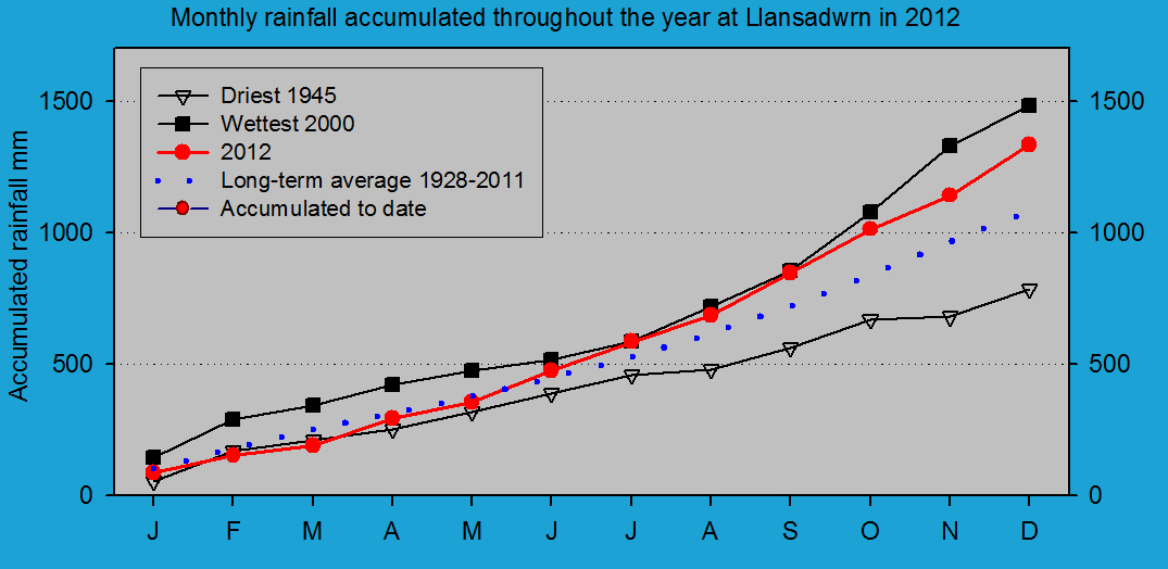Accumulated monthly rainfall at Llansadwrn (Anglesey): © 2012 D.Perkins.