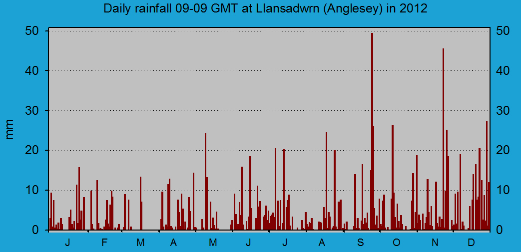 Daily rainfall at Llansadwrn (Anglesey): © 2012 D.Perkins.