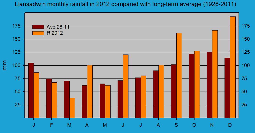 Monthly rainfall at Llansadwrn (Anglesey): © 2012 D.Perkins.