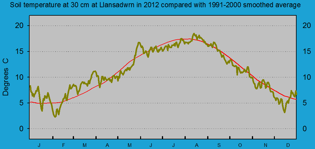 Daily soil temperature at 30 cm at Llansadwrn (Anglesey): © 2012 D.Perkins.
