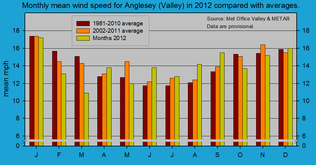 Monthly mean wind speed at Valley (Anglesey). Source Met Office & METAR RAF Valley.