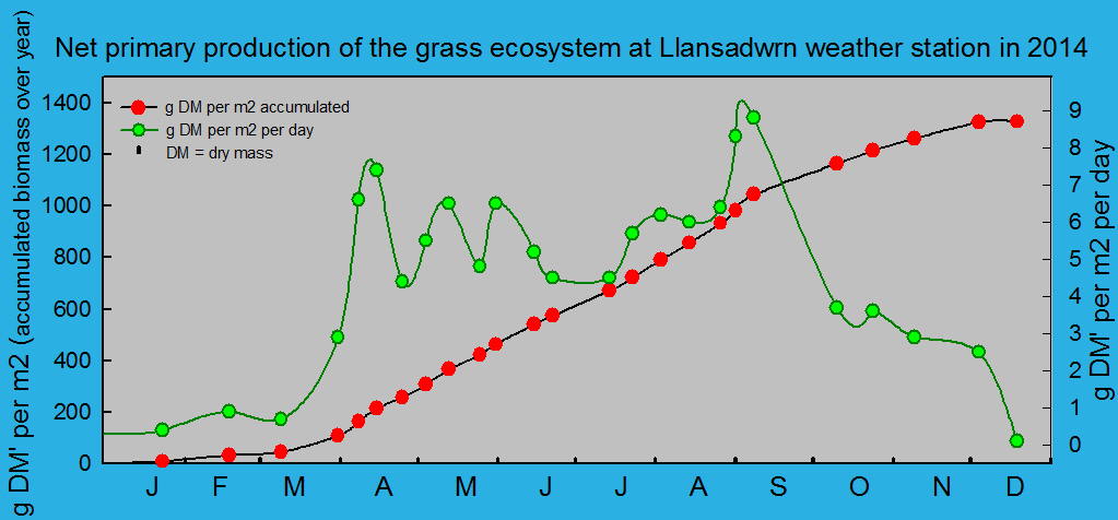 Net primary production and growth of the grass ecosystem at Llansadwrn weather station:  © 2014 D.Perkins.