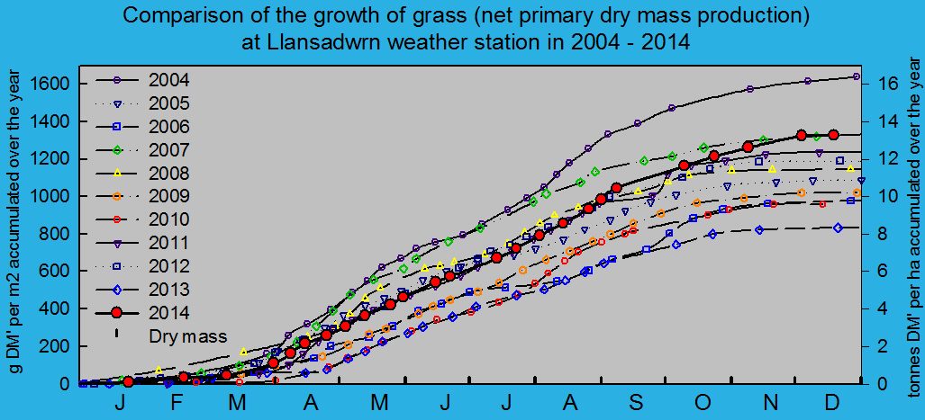 Net primary dry matter production of grass 2004 - 2014: © 2014 D.Perkins.