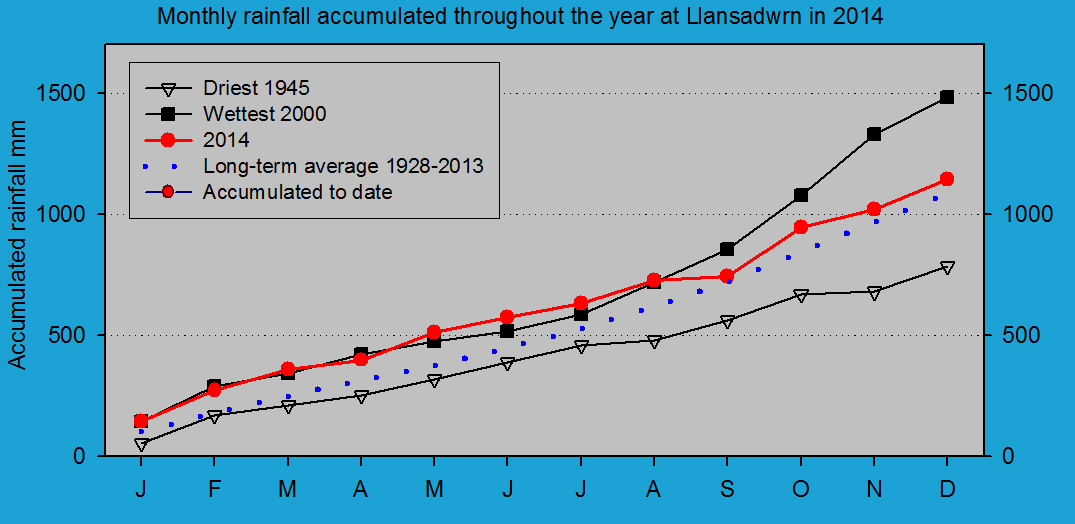 Accumulated monthly rainfall at Llansadwrn (Anglesey): © 2014 D.Perkins.