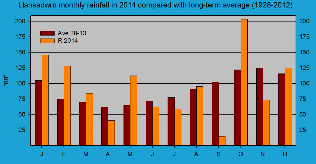 Monthly rainfall at Llansadwrn (Anglesey): © 2014 D.Perkins.