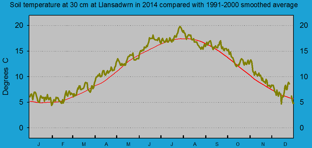 Daily soil temperature at 30 cm at Llansadwrn (Anglesey): © 2014 D.Perkins.