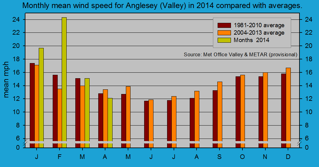 Monthly mean wind speed at Valley (Anglesey). Source METAR RAF Valley.