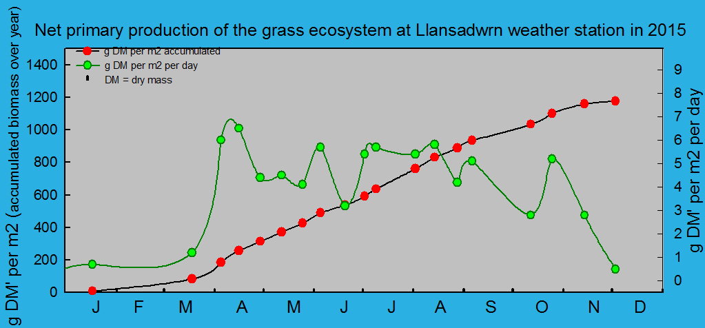 Net primary production and growth of the grass ecosystem at Llansadwrn weather station:  © 2015 D.Perkins.
