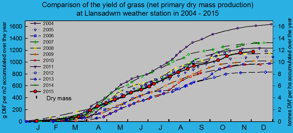 Net primary dry matter production of grass 2004 - 2015: © 2015 D.Perkins.