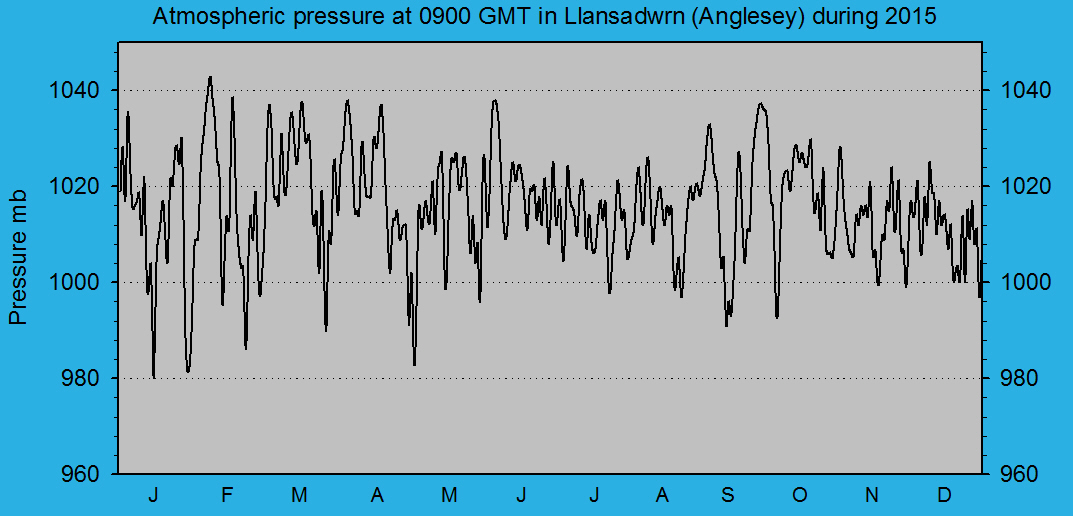 Atmospheric msl pressure at 0900 GMT at Llansadwrn (Anglesey): © 2015 D.Perkins.